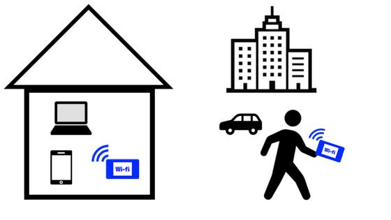 モバイルWi-Fiの図
