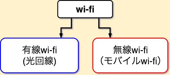 光回線 モバイルwi-fi